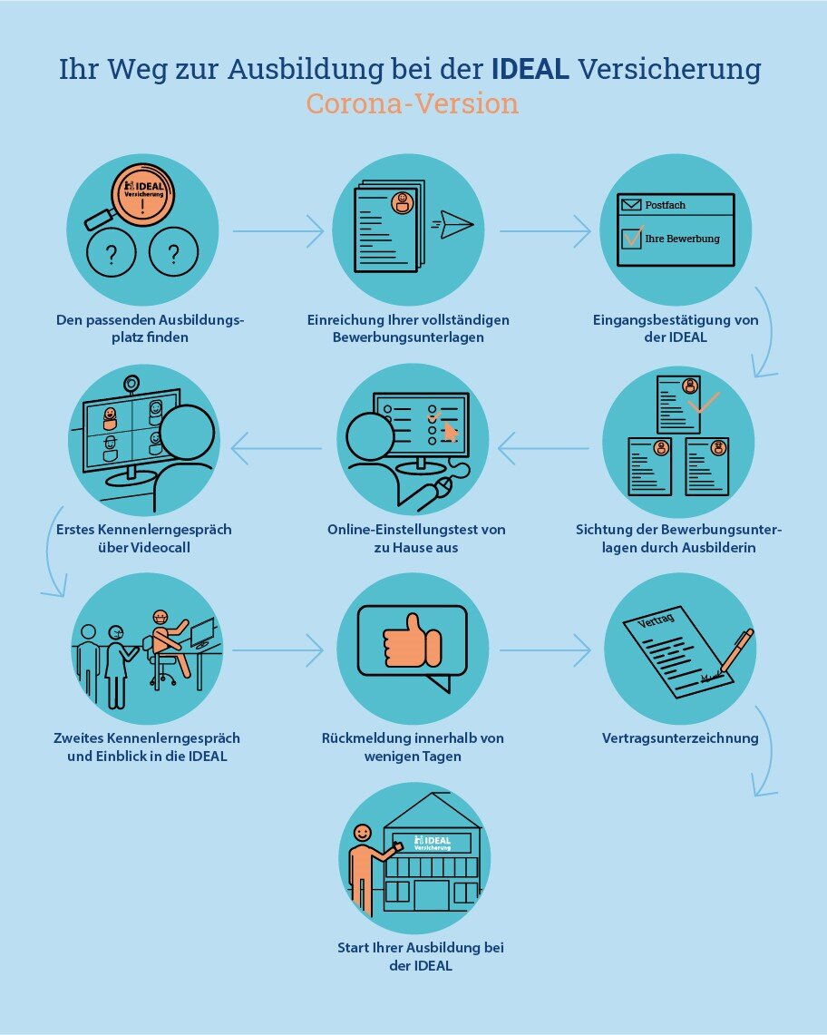 Infografik Bewerbungsprozess IDEAL Versicherung