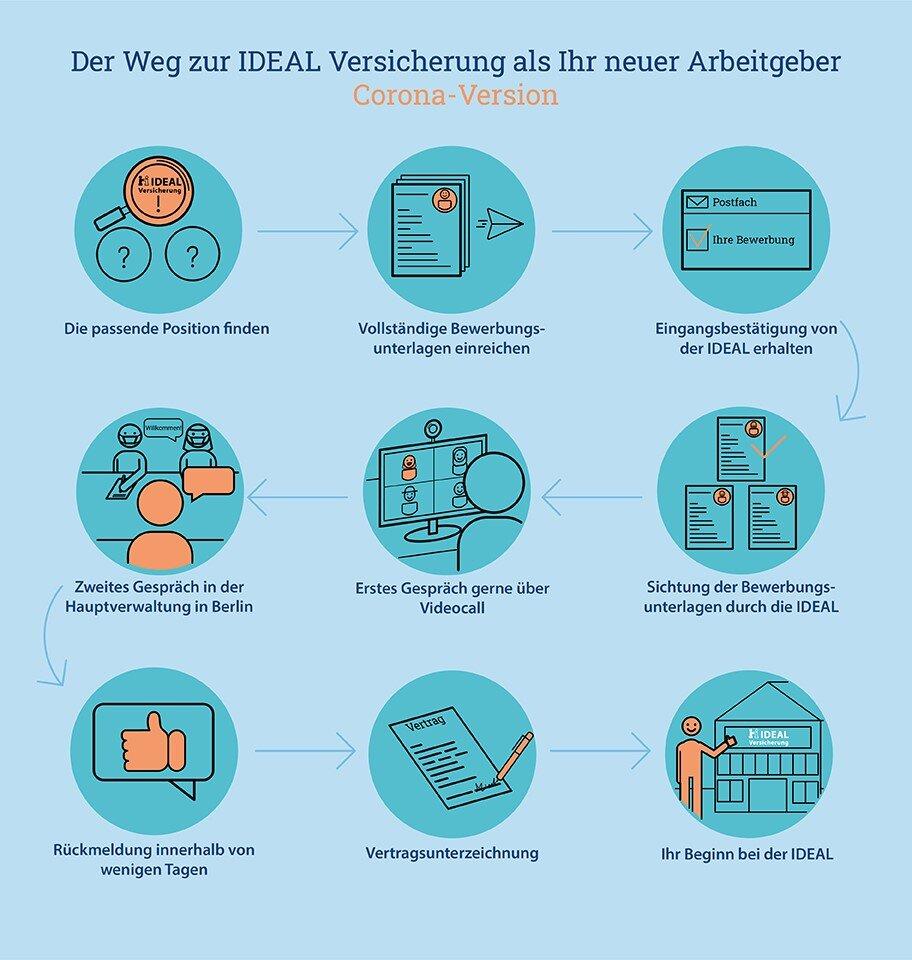 Infografik des Bewerbungsprozesses bei der IDEAL Versicherung