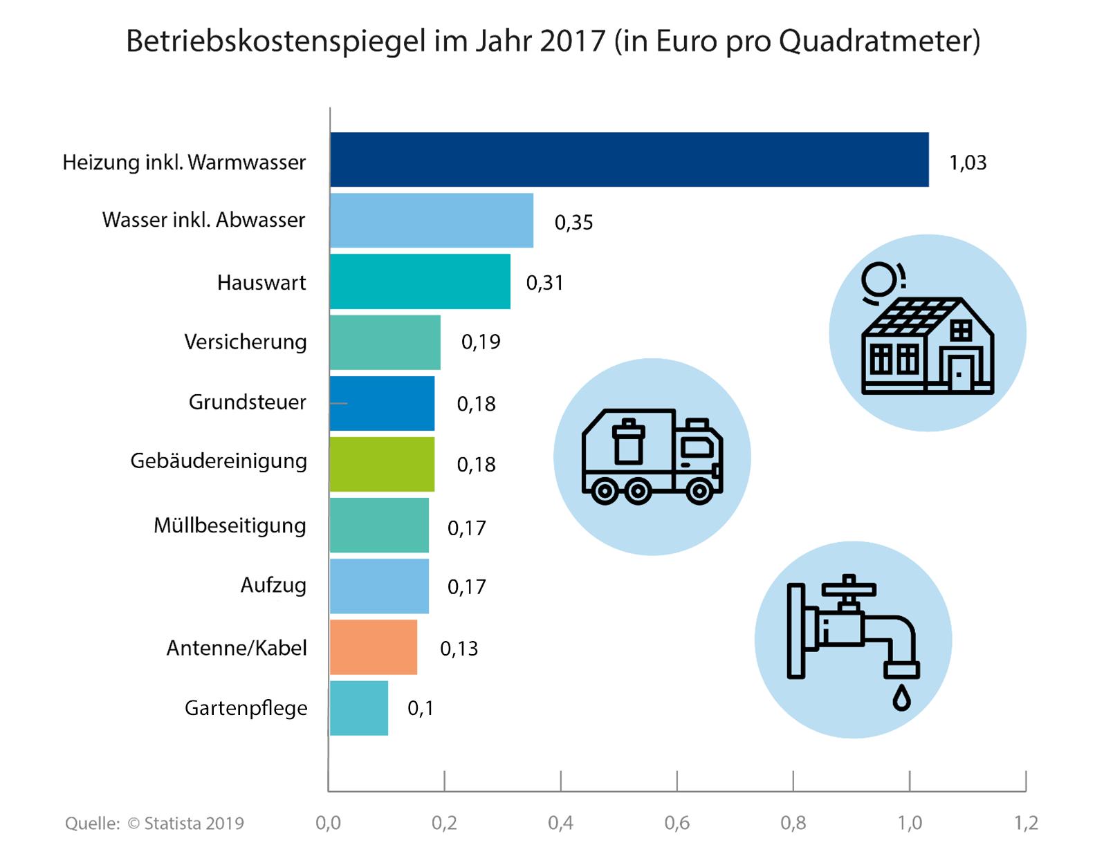 Betriebskostenspiegel 2017