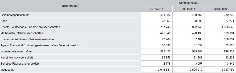 Tabelle mit der Anzahl von Studierenden der verschiedenen Fächerbereiche