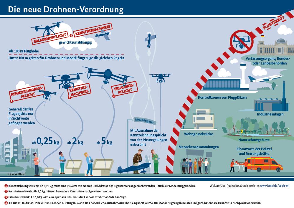 Übersicht zur Drohnenverordnung 2017