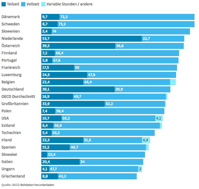 Übersicht über den Anteil an Teil- und Vollzeitbeschäftigten in der OECD-Länder