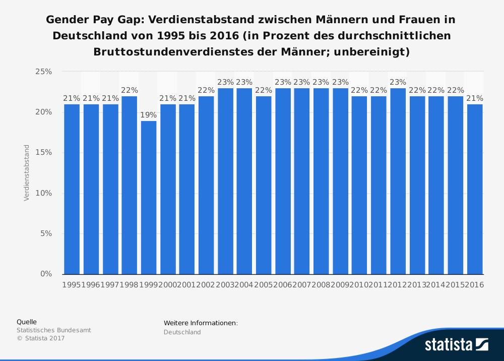 Statistik zum Verdienstabstand zwischen Männern und Frauen