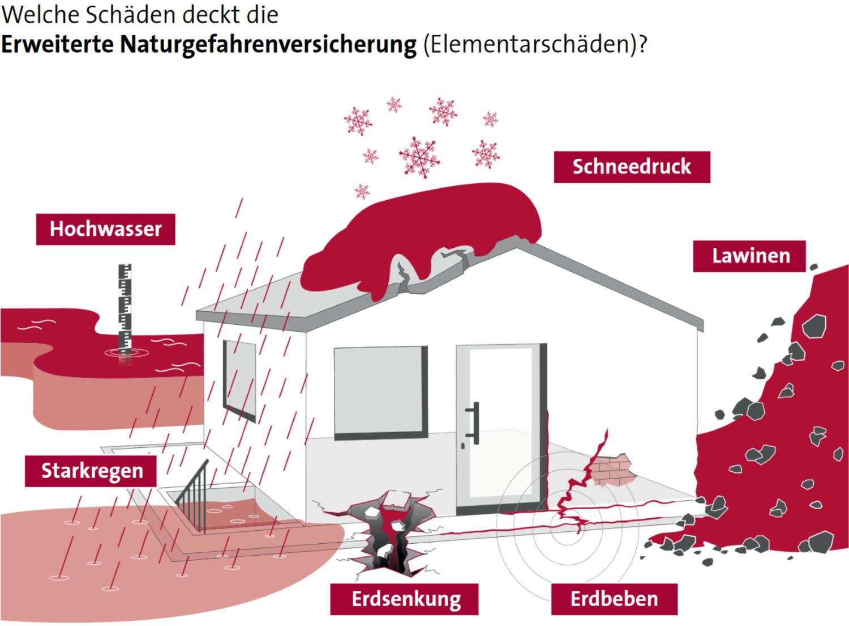 Die Erweiterte Naturgefahrenversicherung deckt Hochwasser, Schneedruck, Lawinen, Erdbeben, Erdsenkung und Starkregen