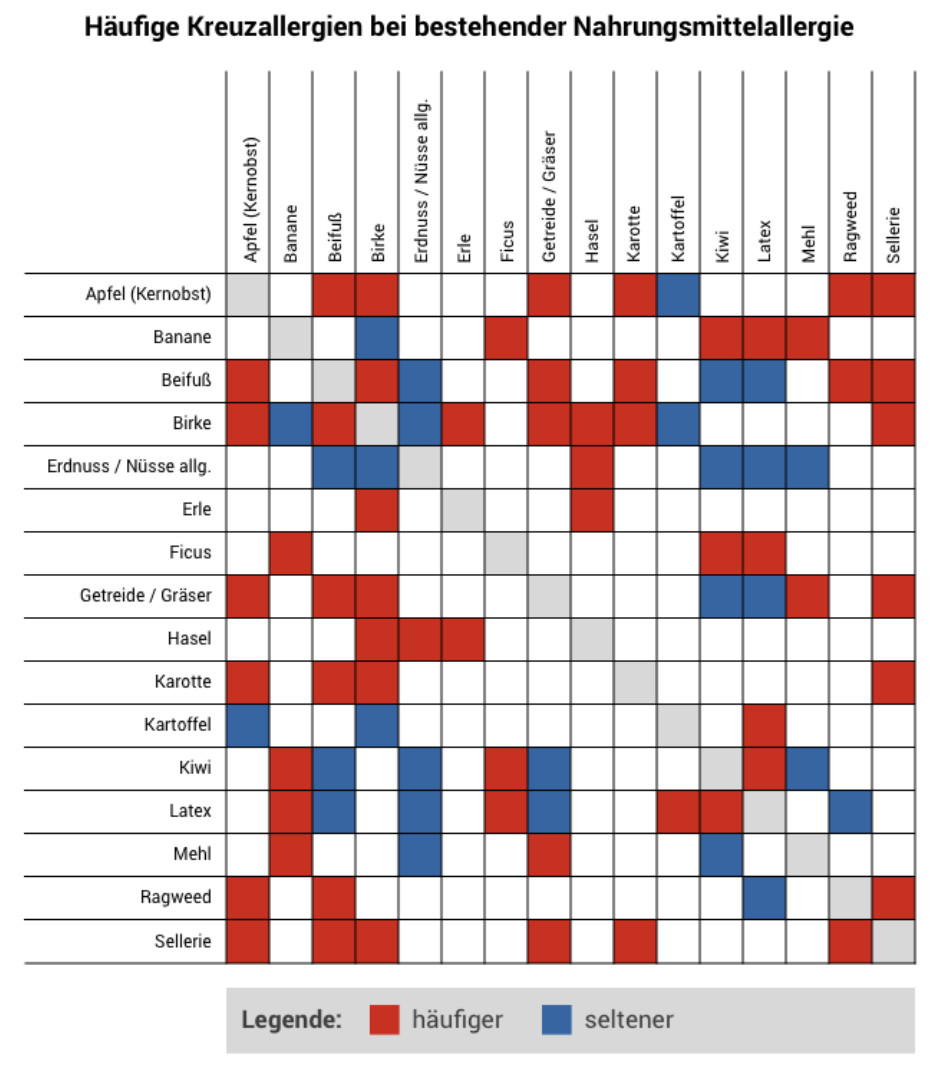 Tabelle Kreuzallergien