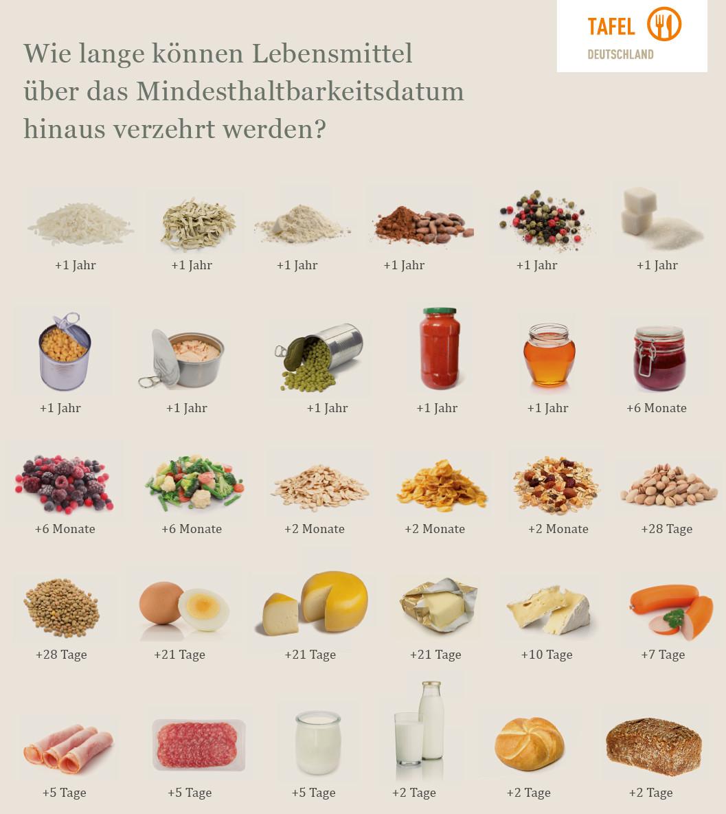 Mindesthaltbarkeitsdatum von Lebensmitteln