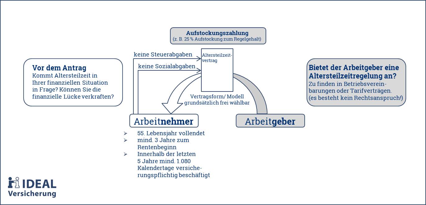 Schaubild zeigt wie Altersteilzeit funktioniert und welche Voraussetzungen gegeben sein müssen