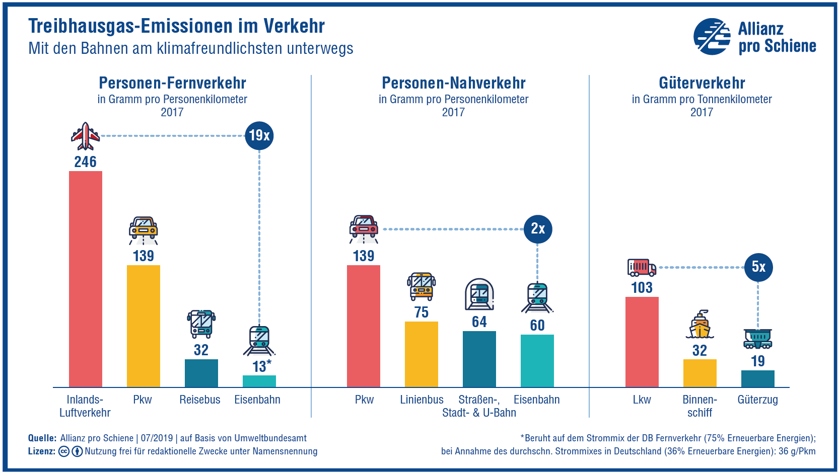 Statistik der Allianz pro Schiene