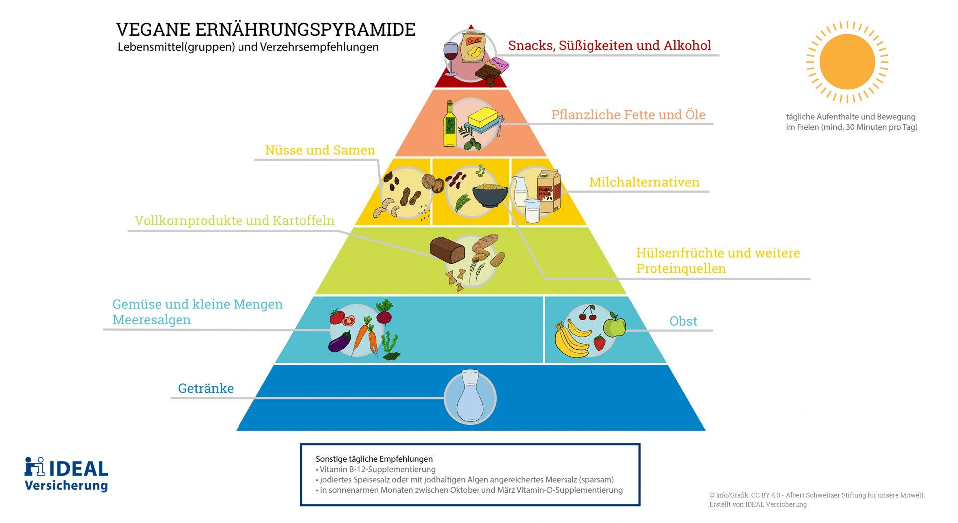 Vegane Ernährungspyramide komprimiert