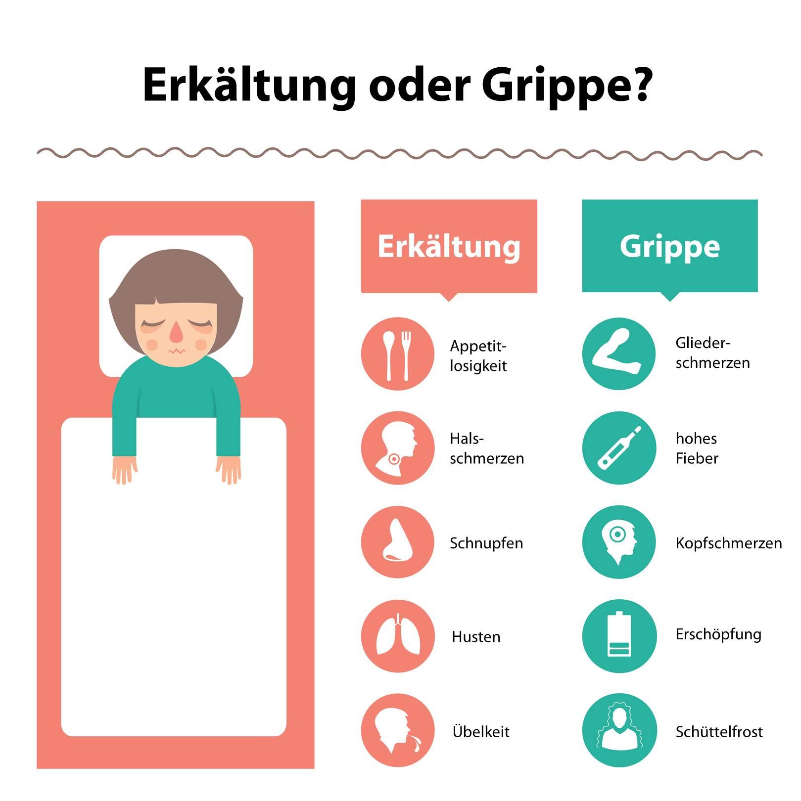 Grafik einer Frau die im Bett liegt mit Aufzählung von Symptomen