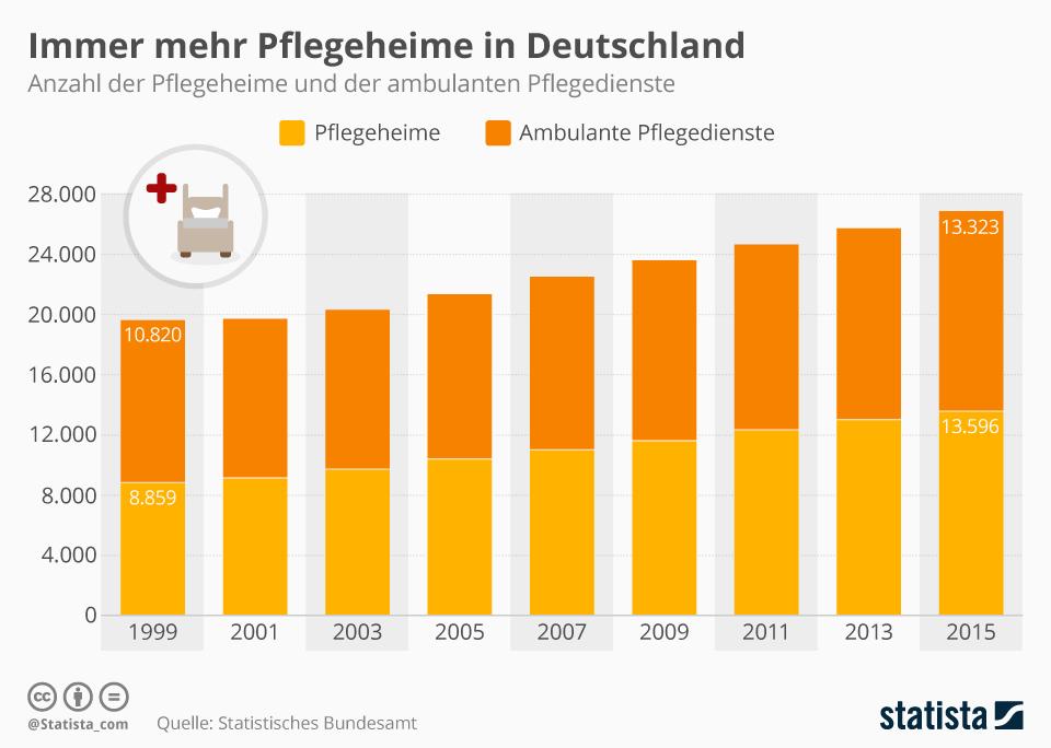infografik pflege wohnen im alter