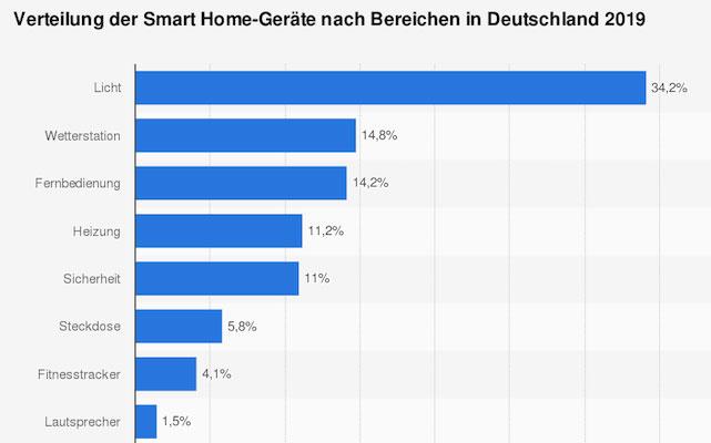 Smart-Home-Geräte 2019 in Deutschland