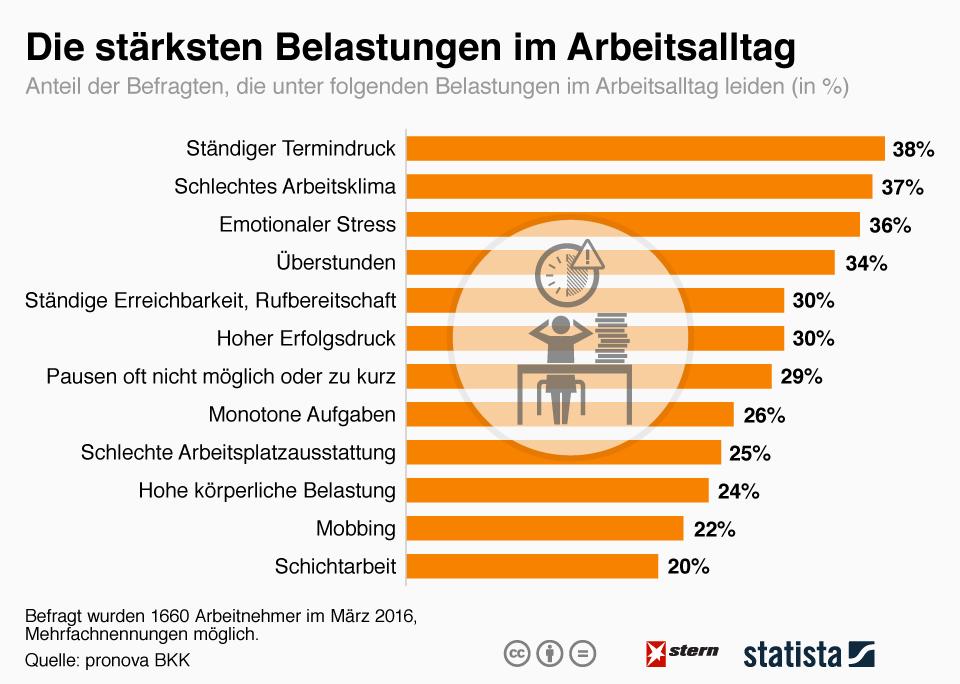 Statista-Infografik: Die stärksten Belastungen im Arbeitsalltag