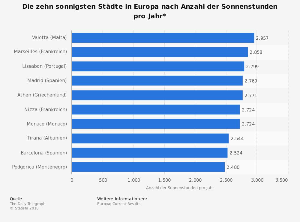 Statistik zu den die sonnigsten Städten in Europa