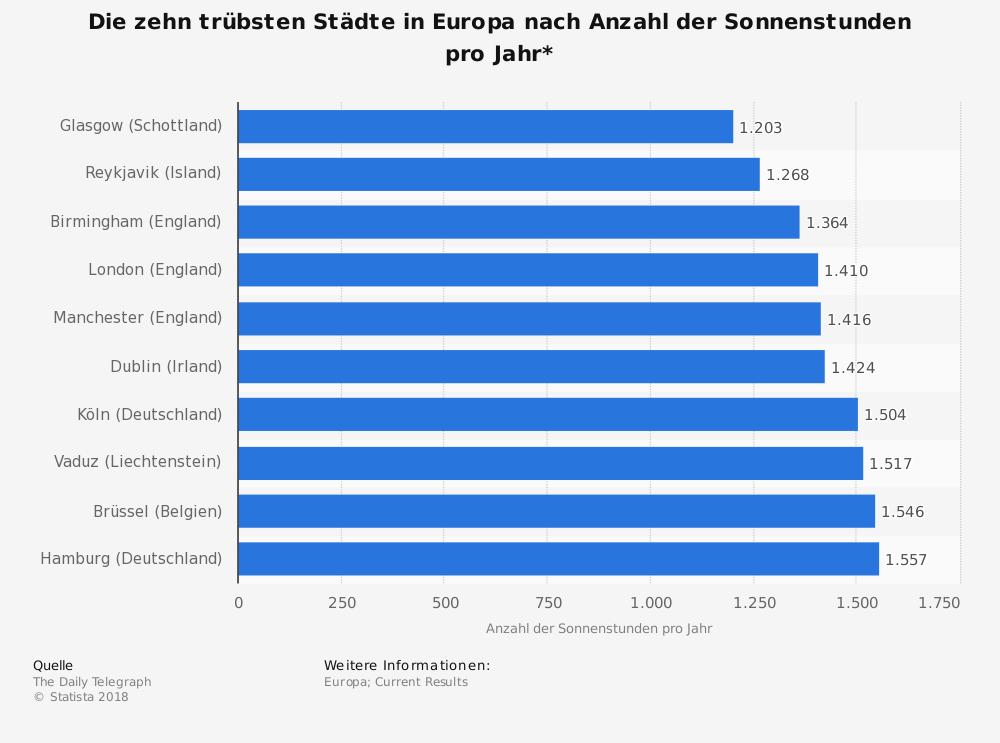 Statistik zu den trübsten Städten in Europa nach Sonnenstunden
