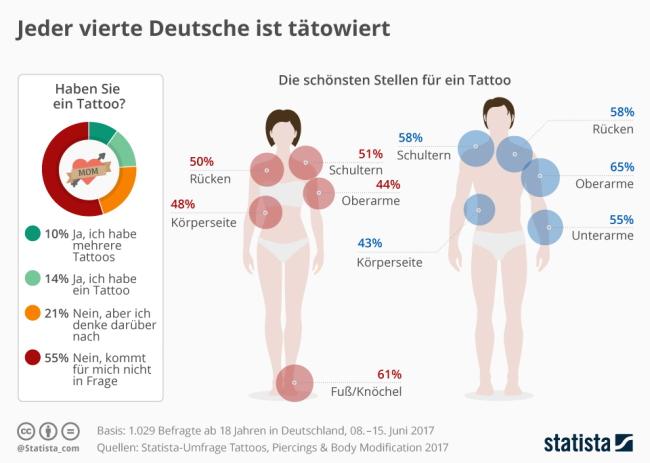 Körperstellen an denen die Deutschen tätowiert sind
