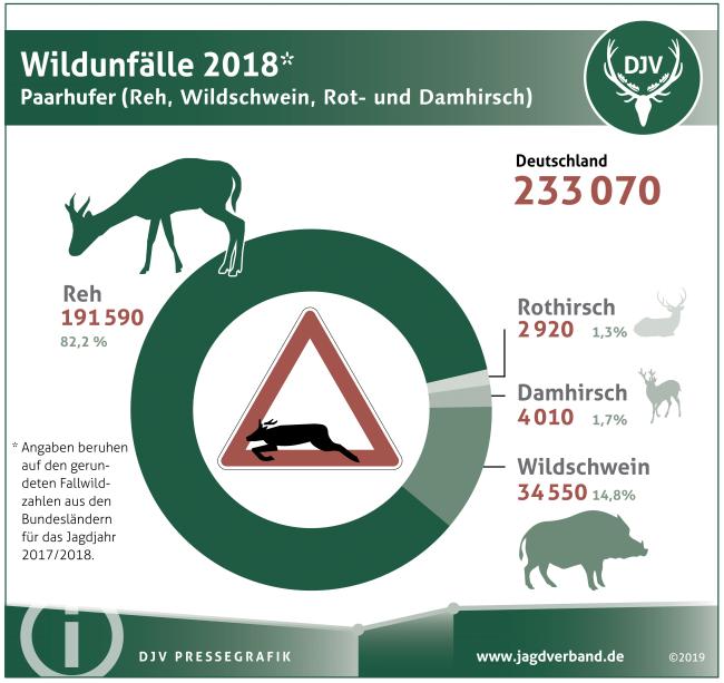 Wildunfälle 2018
