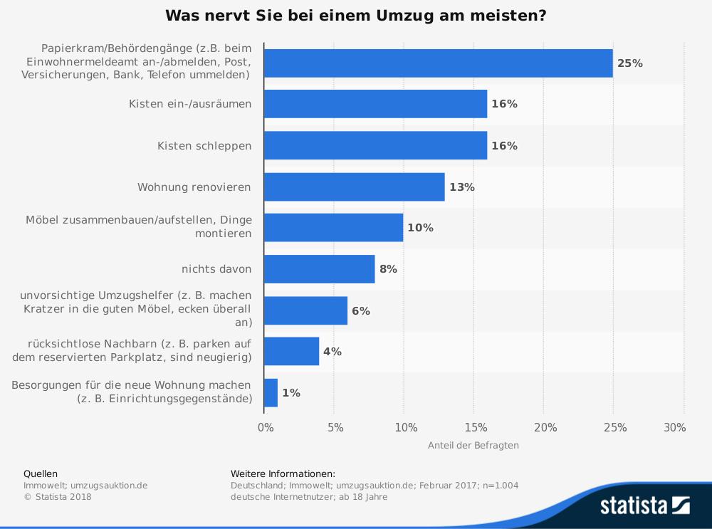 Umfrageergebnis zum Thema: Was nervt am Umzug am meisten?
