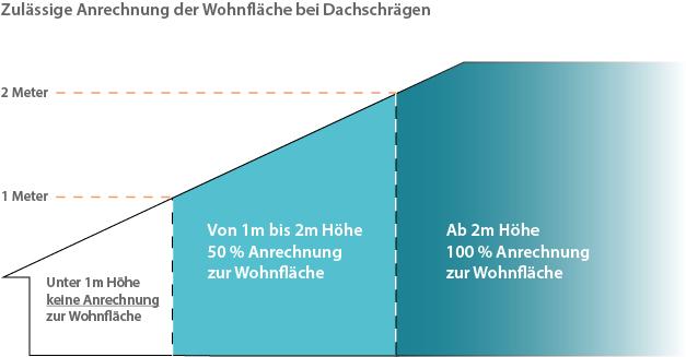 Zulässige Anrechnung der Wohnfläche bei Dachschrägen